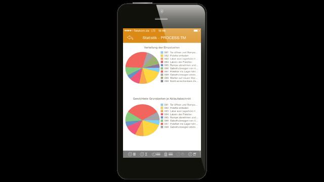 PROCESS TM app | Zeitaufnahmen mit iPhone